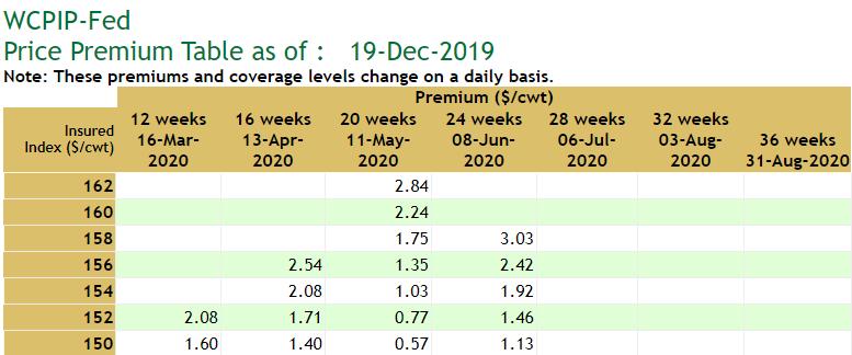 Fed premium table example